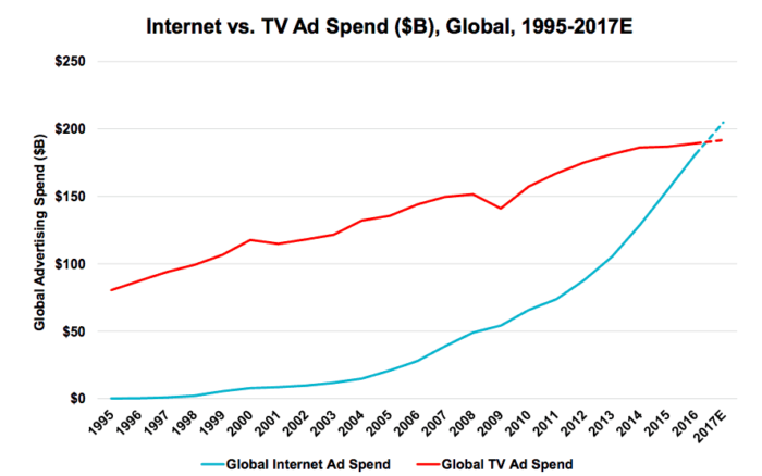 Stats show that internet advertising spends surpassed TV in 2016.