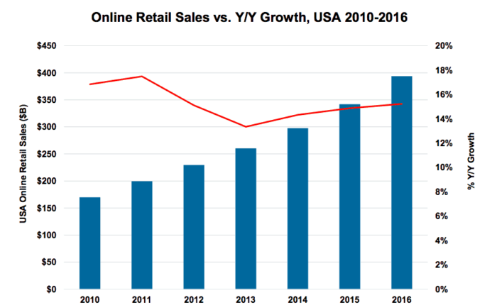 Stats show ecommerce has increased from 14% to 15% in 3 years.