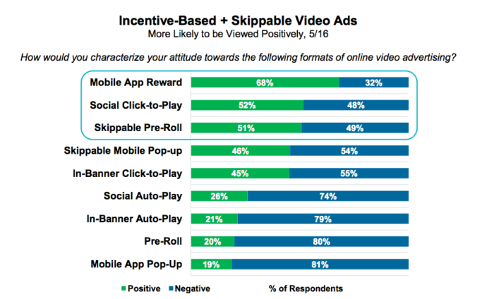 Statistics show incentive-based and skippable video ads are preferred over pre-roll.