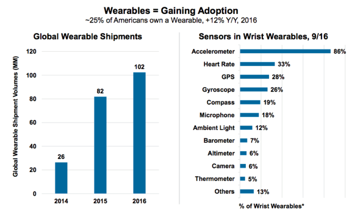 Stats show roughly 25% of americans own a wearable. This is expected to increase.